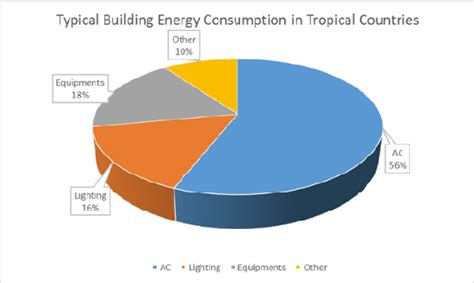 typical building energy consumption  tropical countries