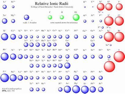 Ionic Radius Radii Anion Relative Does Compare