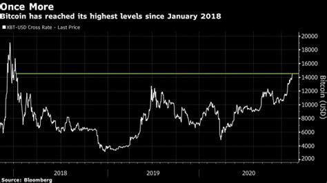 An example of this would be that the telephone circuitry that is built into your smartphone is usually all stored onto a. Bitcoin Extends Rally With Chart Watchers Eyeing $20,000 ...