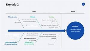 Diagrama De Pescado  Diagrama De Ishikawa  Diagrama De Causa Efecto