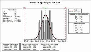 Diagram Of Process Capability Indices For Weight Variable