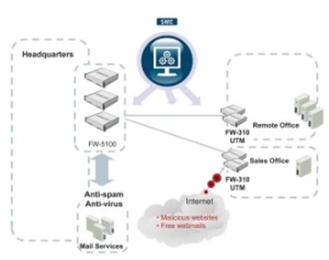 stonegate protection stonegate s new unified threat management solution help net security