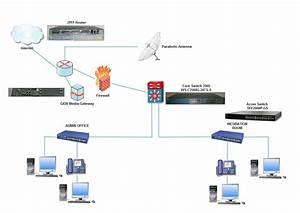 Cisco Router 2911with Avaya Gateway G43