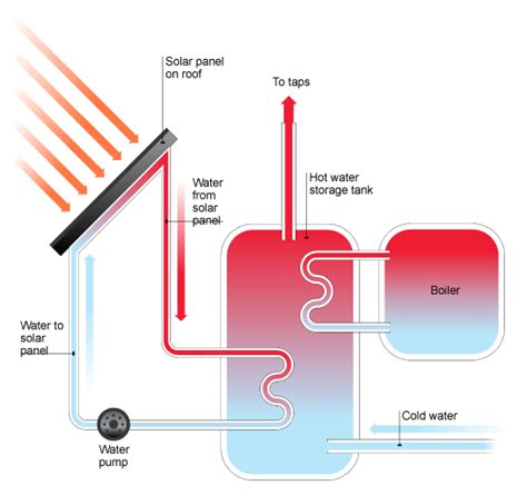 solar powered heat l bbc gcse bitesize solar panels