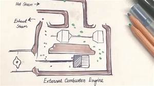 Animated Diagram Of External Combustion Engine  Image