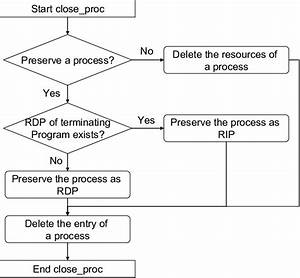 Flow Chart Of Process Termination In The Proposed Method