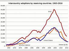 Historical international adoption statistics, United