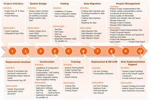 Training Diagram Explains Project Management Methodology