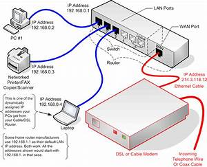 Dsl Modem Lan Diagram