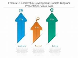 Factors Of Leadership Development Sample Diagram