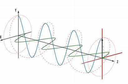 Polarization Waves Unpolarised Difference Polarized Circular Linear
