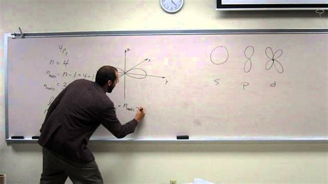finding orbital nodes  drawings py  youtube