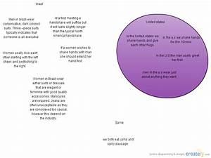 Brazil Vs  United States   Venn Diagram