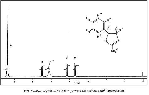 Reading Proton Nmr by Appearance Of Aminorex As A Designer Analog Of 4