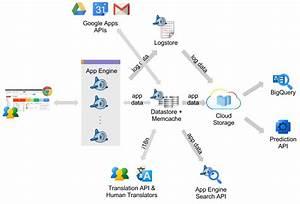 Google App Engine Blog  Developer Insights  Streak Brings Crm To The Inbox With Google Cloud