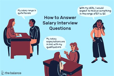 salary expectations interview questions answer job answers range compensation jobs skills thebalancecareers sample trabajo military where respond expect