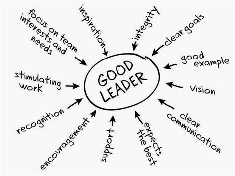 characteristics  good leadership avery eisenreich