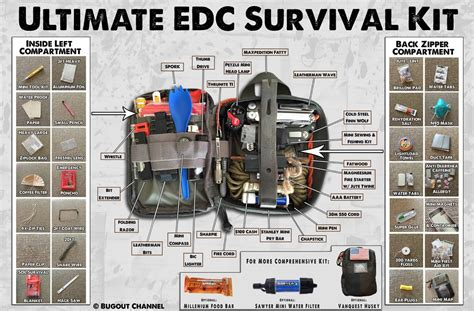 ultimate bug out vehicle urban survival bugout channel ultimate edc survival kit infographic