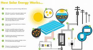 How Solar Power Works