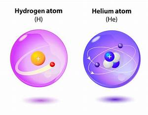Atomic Structure And Properties Of Elements