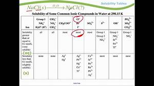 Module 1 - Solubility Tables