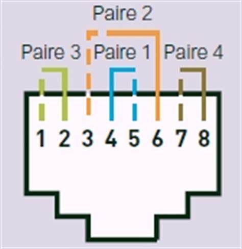 Schéma De Câblage D'une Prise Téléphonique Rj11