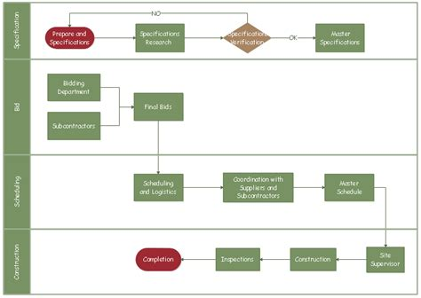 construction easy  understand bid process flowchart