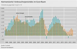 Hvpi Berechnen : deutsche bundesbank themen durchblick bei der inflation ~ Themetempest.com Abrechnung