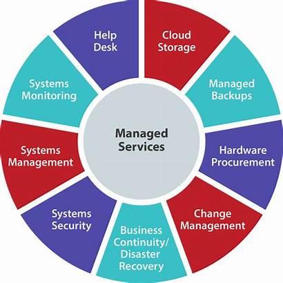 Managed Service Provider Services Msp Benefits Management
