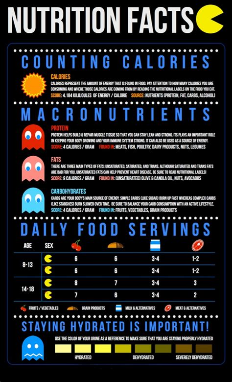 fun nutrition facts  pacman nutrition