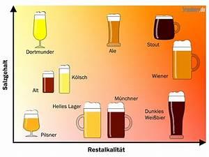 Mac Wert Berechnen : bier brauen bier brauen einebinsenweisheit ~ Themetempest.com Abrechnung