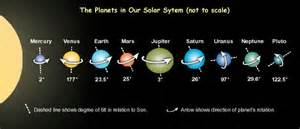 Planets Axis Tilt - Pics about space