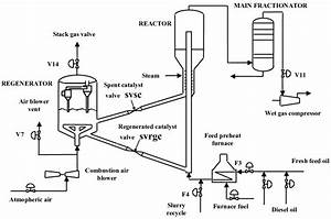 Schematic Representation Of The Uop Fluid Catalytic