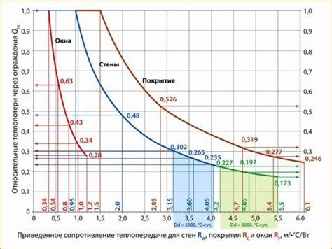 Удельный расход тепловой энергии в расчете на 1 кв. метр общей площади = 750 5000 = 0 15 гкалкв. м