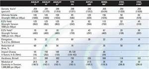Outboard Prop Size Chart How To Size A Propeller Shaft