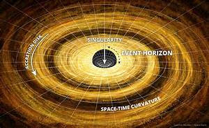 Black Hole Facts - Interesting Facts about Black Holes