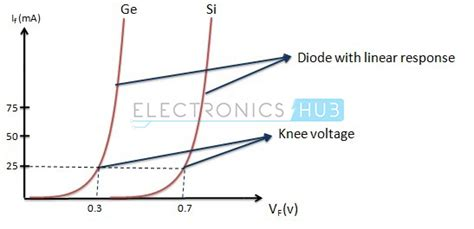 Working Junction Diode With Biasing Characteristics