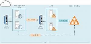 Adfs V 3 0  2012 R2  Migration To Adfs 4 0  2016