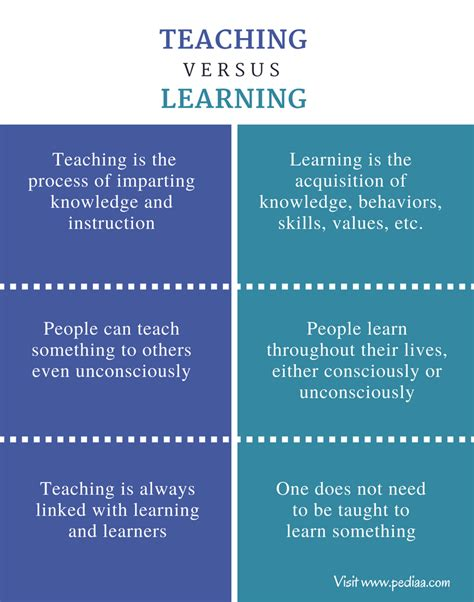 What Is The Difference Between Learning And Teaching?