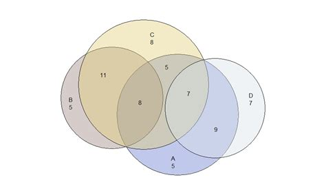 Create Way Venn Diagram From Csv File Stack Overflow
