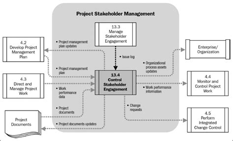chapter  monitoring  controlling stakeholder