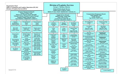 org chart template word best photos of microsoft word organizational chart template microsoft word organizational
