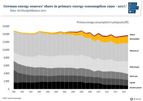 energy deutschland germany s energy consumption and power mix in charts clean energy wire