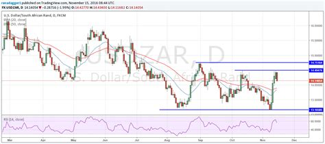 pound to rand exchange rate zar forecast to fall vs gbp usd say barclays