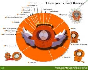Kenny From South Park Meme