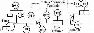 Piping And Instrumentation Diagram  P U0026id  Of Flow