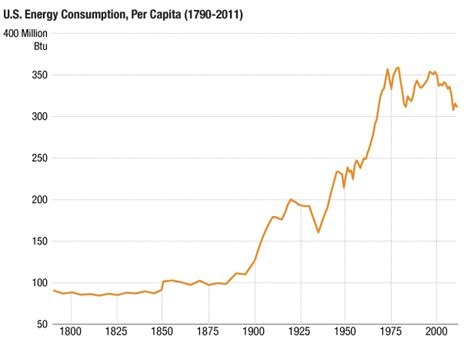 two centuries of energy in america in four graphs