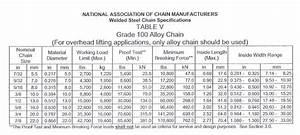 Welded Steel Chain Specifications Blog Inox Mare En
