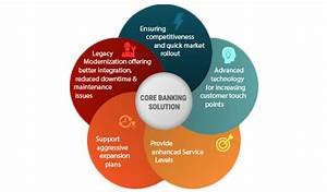 Core Banking Software  Cbs   Core Banking Solution