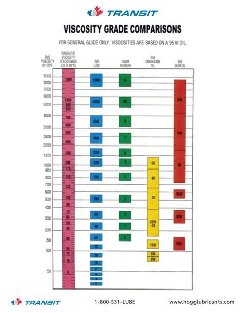 Gear Oil Viscosity Chart | Car Interior Design